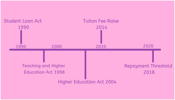 The Changes in Student Loan Policy in the UK